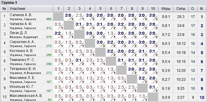 Результаты турнира 02.07.2017 в Клубе Top Spin в Харькове
